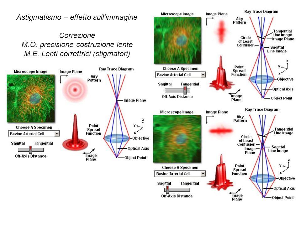 Astigmatismo – effetto sullimmagine Correzione M.O. precisione costruzione lente M.E. Lenti correttrici (stigmatori)