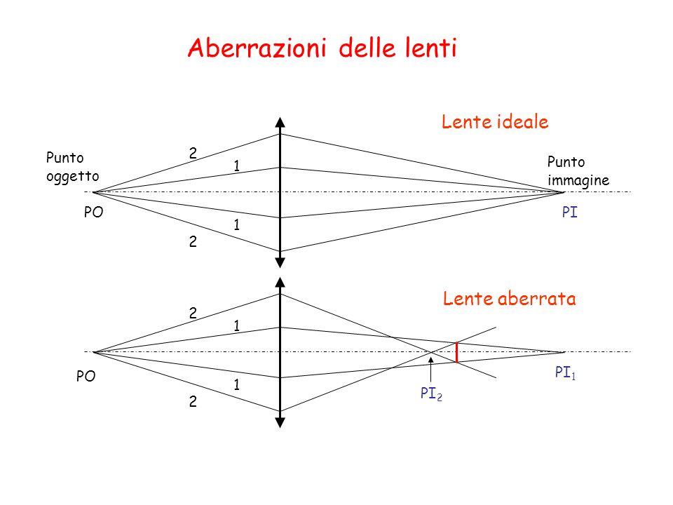 Aberrazioni delle lenti Cromatica Sferica Coma Astigmatismo Curvatura di campo Distorsione (a barile o a cuscino)