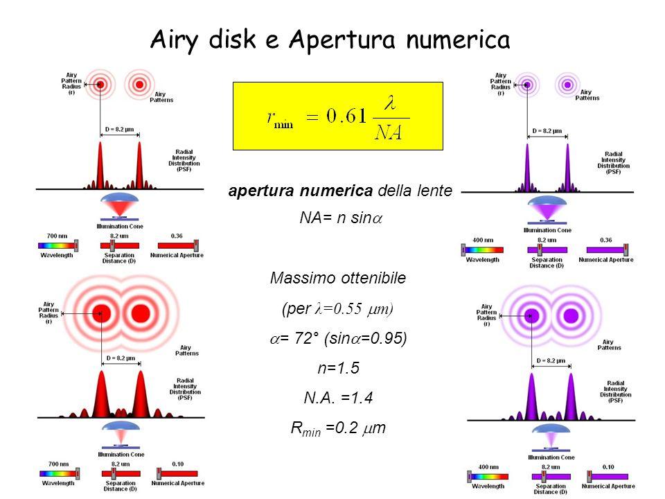 Airy disk e Apertura numerica apertura numerica della lente NA= n sin Massimo ottenibile (per λ=0.55 m) = 72° (sin =0.95) n=1.5 N.A. =1.4 R min =0.2 m