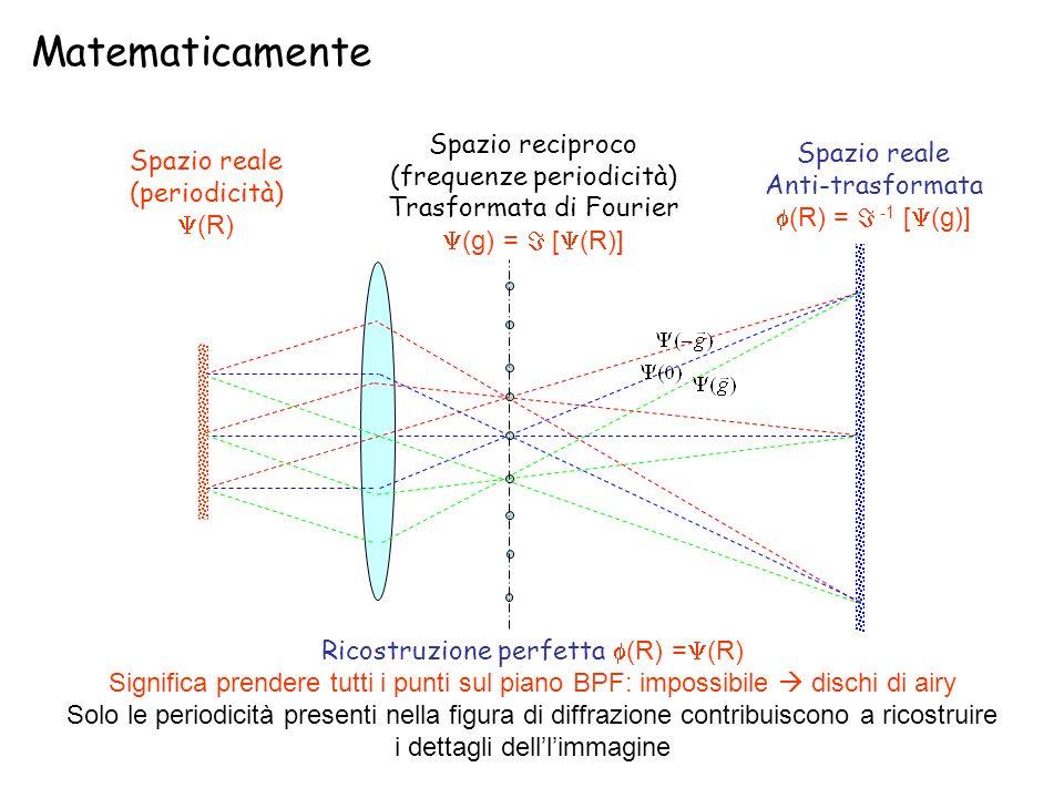 Matematicamente Spazio reciproco (frequenze periodicità) Trasformata di Fourier (g) = [ (R)] Spazio reale (periodicità) (R) Spazio reale Anti-trasform
