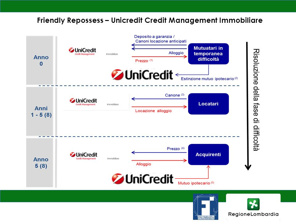 Friendly Repossess – Unicredit Credit Management Immobiliare
