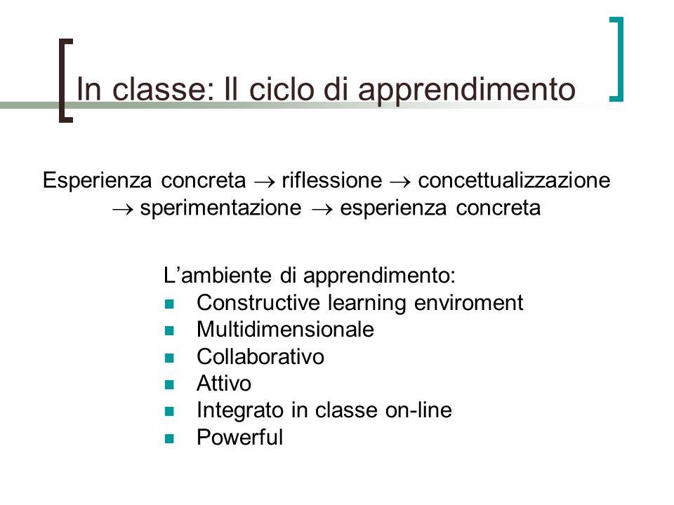 In classe: Il ciclo di apprendimento Lambiente di apprendimento: Constructive learning enviroment Multidimensionale Collaborativo Attivo Integrato in classe on-line Powerful Esperienza concreta riflessione concettualizzazione sperimentazione esperienza concreta