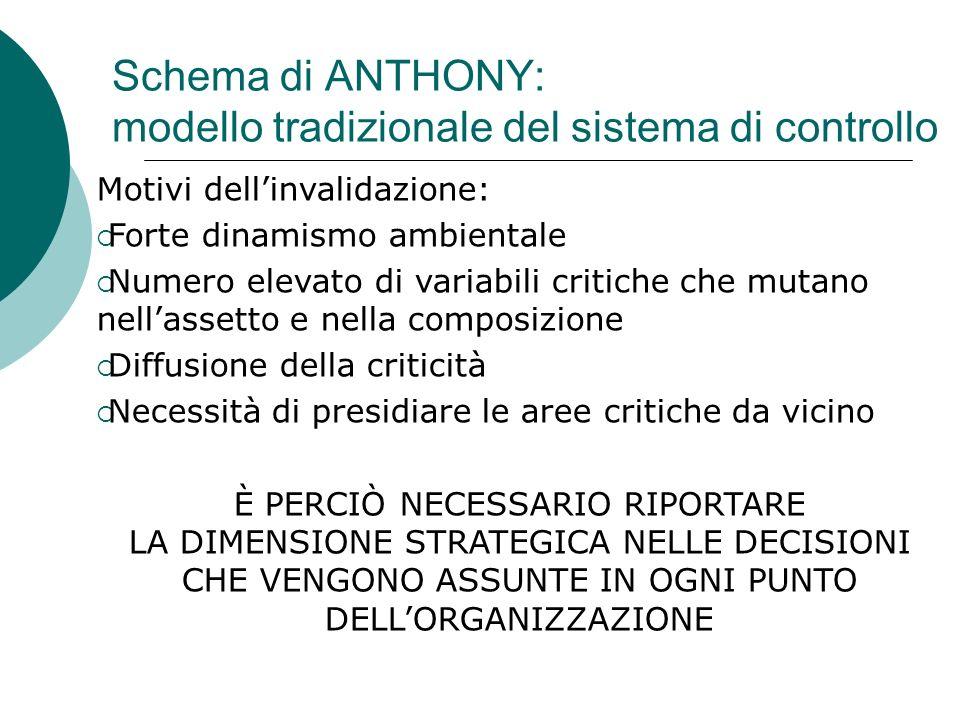 Schema di ANTHONY: modello tradizionale del sistema di controllo Motivi dellinvalidazione: Forte dinamismo ambientale Numero elevato di variabili crit