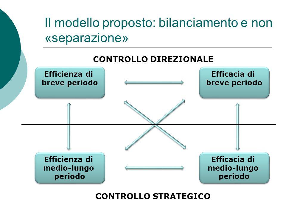 Il modello proposto: bilanciamento e non «separazione» CONTROLLO DIREZIONALE CONTROLLO STRATEGICO Efficienza di breve periodo Efficienza di medio-lung