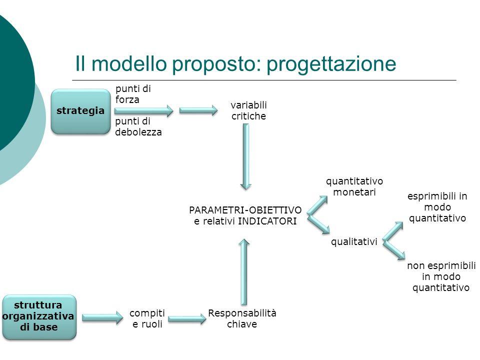 Il modello proposto: progettazione strategia punti di forza punti di debolezza variabili critiche struttura organizzativa di base compiti e ruoli Resp