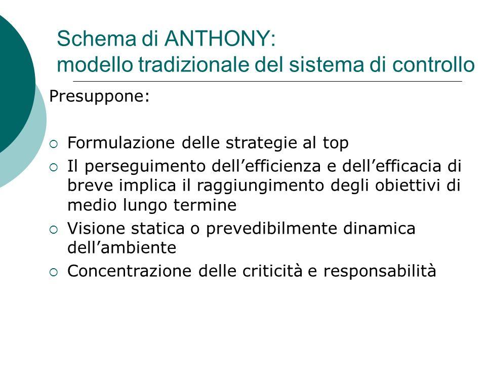 Schema di ANTHONY: modello tradizionale del sistema di controllo Presuppone: Formulazione delle strategie al top Il perseguimento dellefficienza e del
