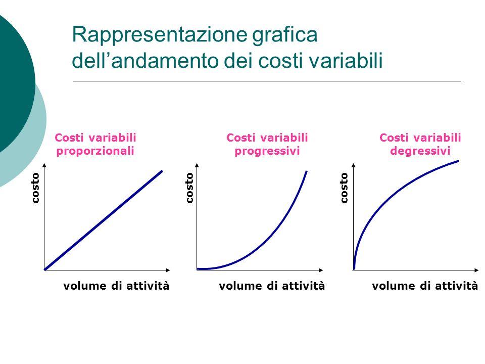 Rappresentazione grafica dellandamento dei costi variabili costo volume di attività Costi variabili proporzionali Costi variabili progressivi Costi va
