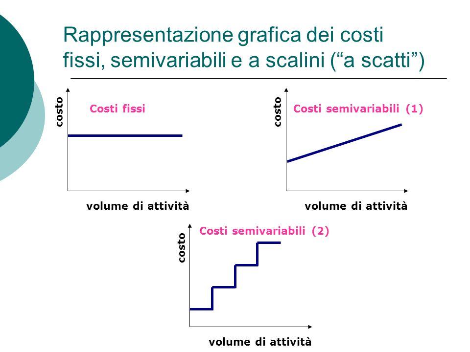 Rappresentazione grafica dei costi fissi, semivariabili e a scalini (a scatti) costo volume di attività Costi fissi costo volume di attività Costi sem
