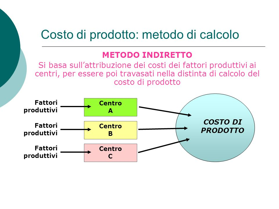 Centro A Costo di prodotto: metodo di calcolo METODO INDIRETTO Si basa sullattribuzione dei costi dei fattori produttivi ai centri, per essere poi tra