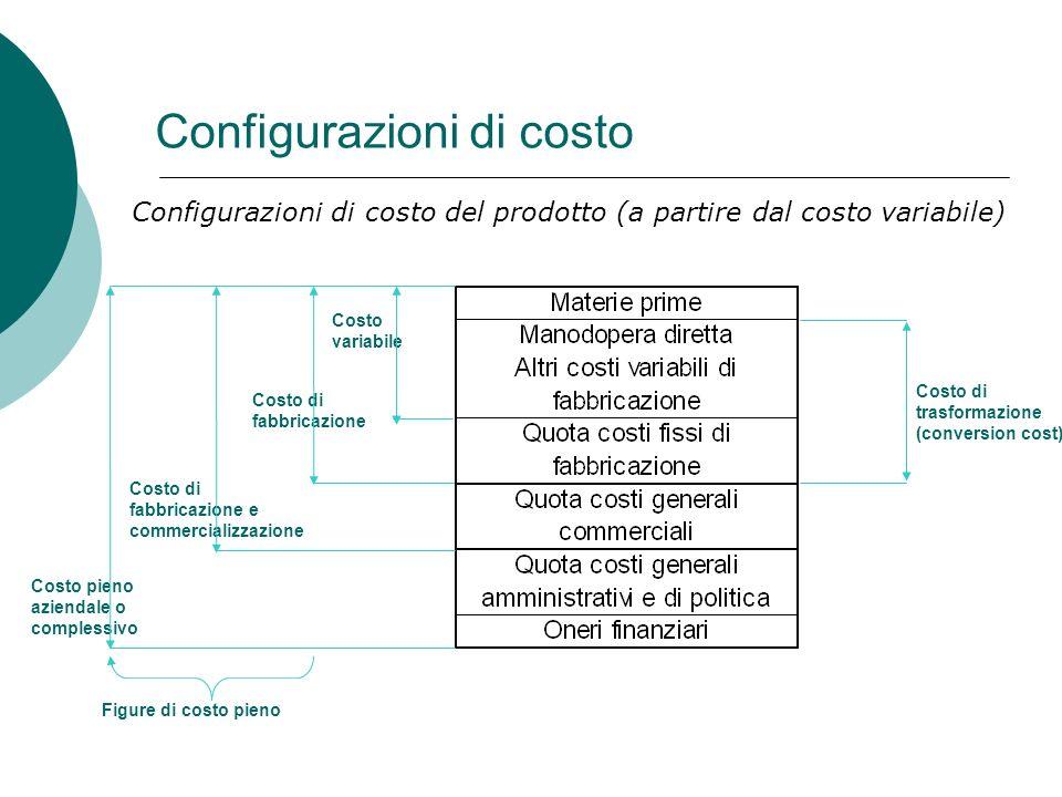 Configurazioni di costo Costo variabile Costo di fabbricazione Costo di fabbricazione e commercializzazione Costo pieno aziendale o complessivo Costo