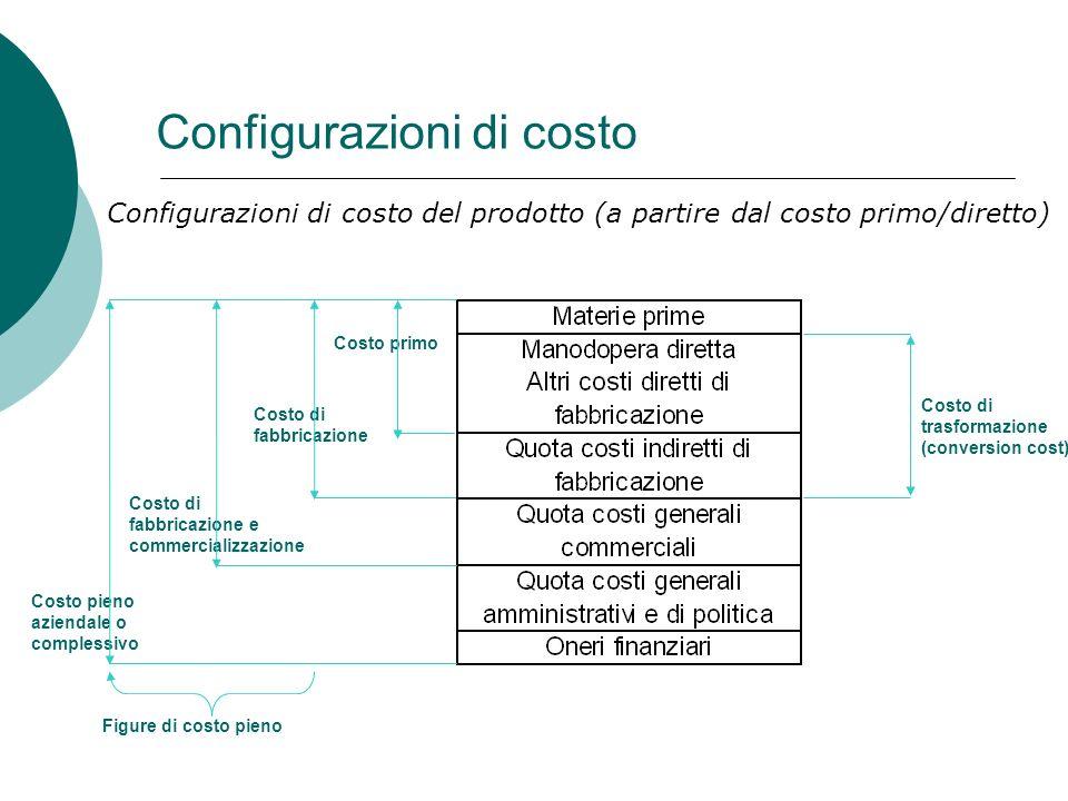 Configurazioni di costo Configurazioni di costo del prodotto (a partire dal costo primo/diretto) Costo primo Costo di fabbricazione Costo di fabbricaz