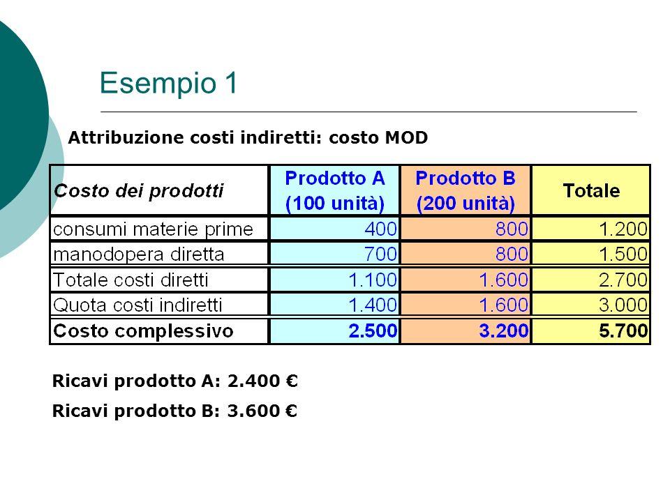 Esempio 1 Ricavi prodotto A: 2.400 Ricavi prodotto B: 3.600 Attribuzione costi indiretti: costo MOD