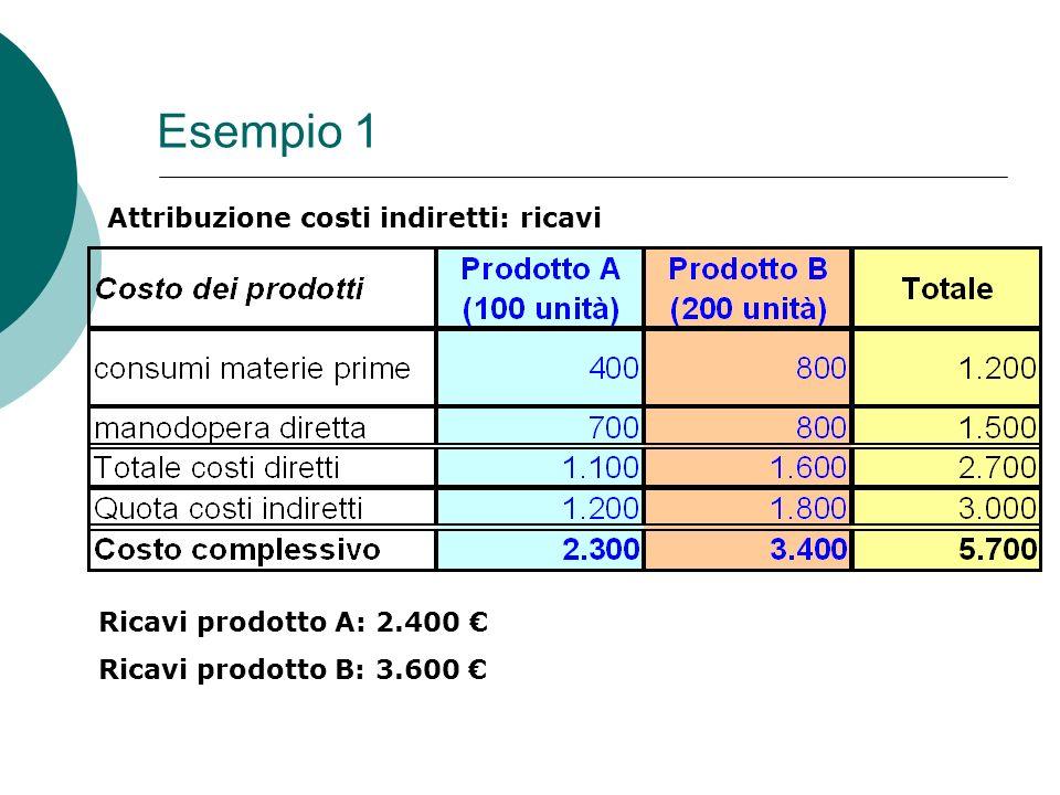 Esempio 1 Ricavi prodotto A: 2.400 Ricavi prodotto B: 3.600 Attribuzione costi indiretti: ricavi