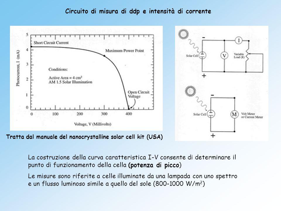 Circuito di misura di ddp e intensità di corrente La costruzione della curva caratteristica I-V consente di determinare il punto di funzionamento dell