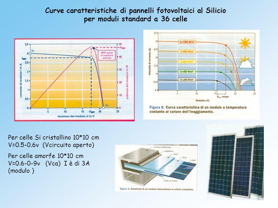 Curve caratteristiche di pannelli fotovoltaici al Silicio per moduli standard a 36 celle Per celle Si cristallino 10*10 cm V=0.5-0.6v (Vcircuito apert