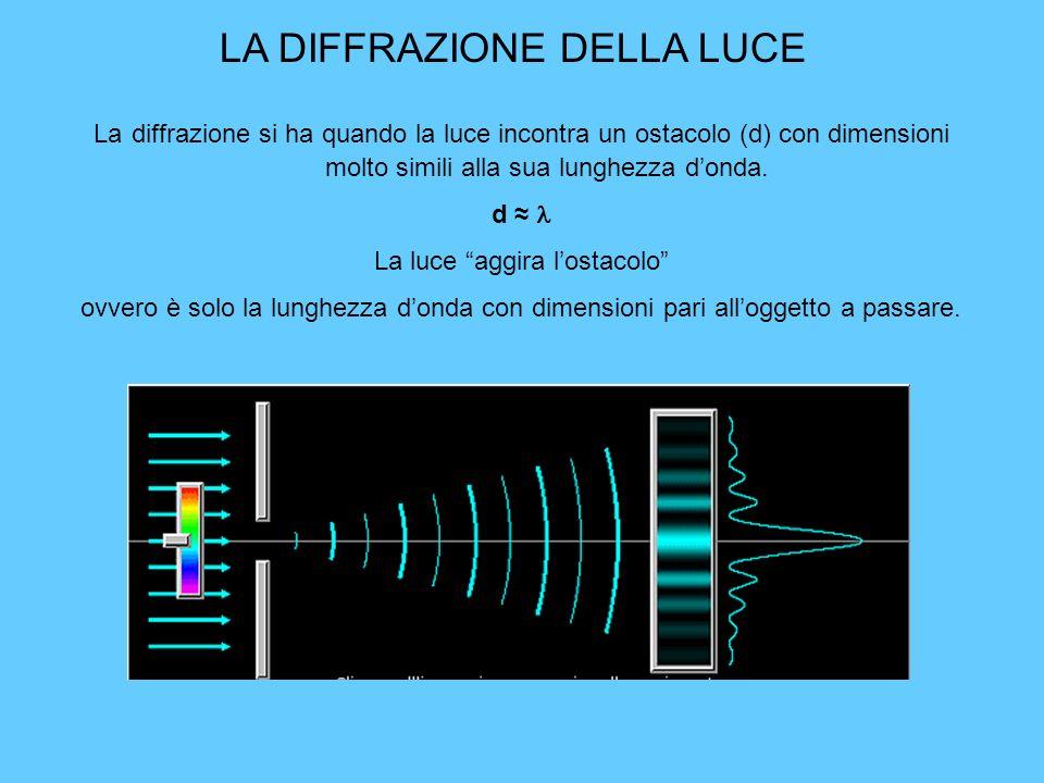 APPLICAZIONE DEGLI OPALI INVERSI Le strutture che si creano sono dei filtri per selezionare lunghezze donda della luce.
