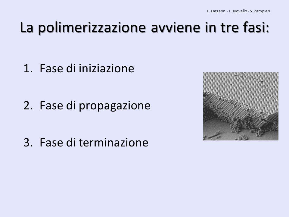 La polimerizzazione avviene in tre fasi: 1.Fase di iniziazione 2.Fase di propagazione 3.Fase di terminazione L. Lazzarin - L. Novello - S. Zampieri