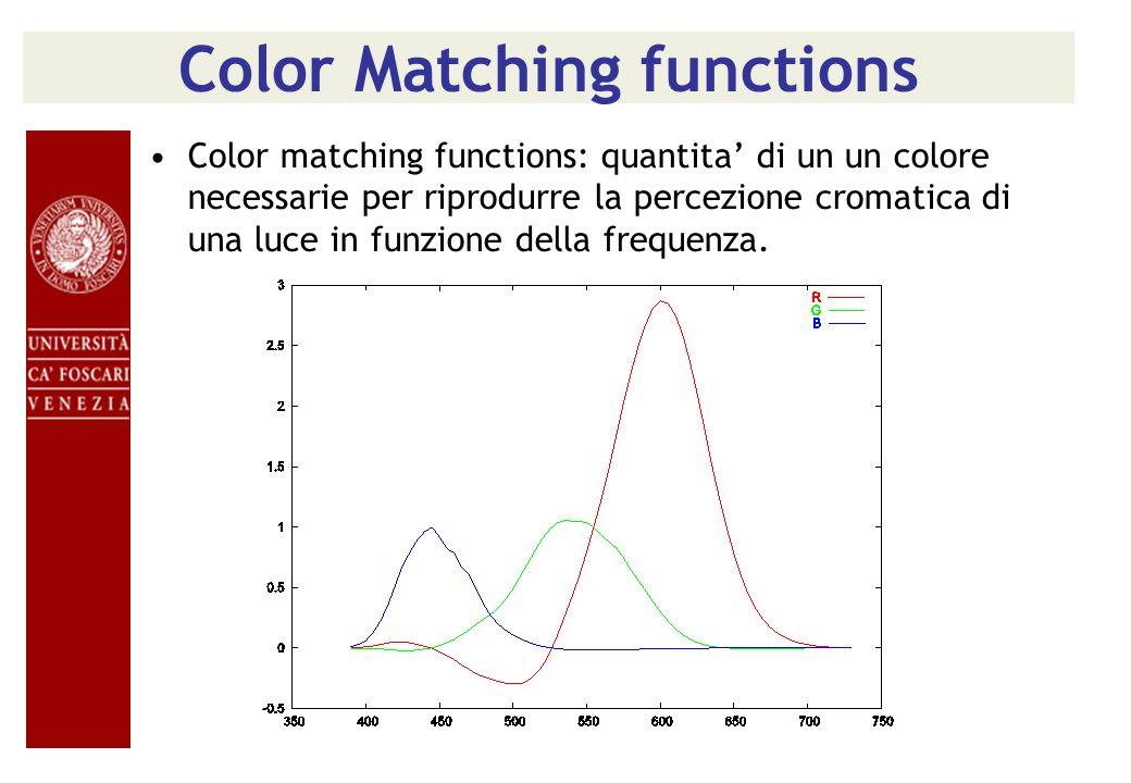 Color Matching functions Color matching functions: quantita di un un colore necessarie per riprodurre la percezione cromatica di una luce in funzione