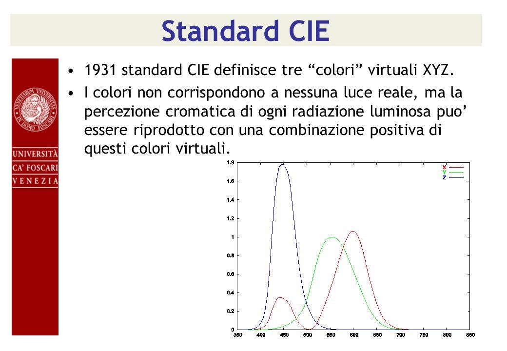 Standard CIE 1931 standard CIE definisce tre colori virtuali XYZ. I colori non corrispondono a nessuna luce reale, ma la percezione cromatica di ogni