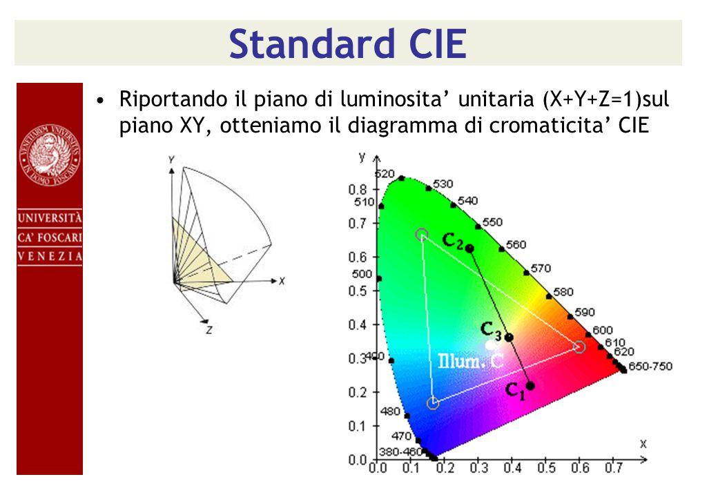 Standard CIE Riportando il piano di luminosita unitaria (X+Y+Z=1)sul piano XY, otteniamo il diagramma di cromaticita CIE