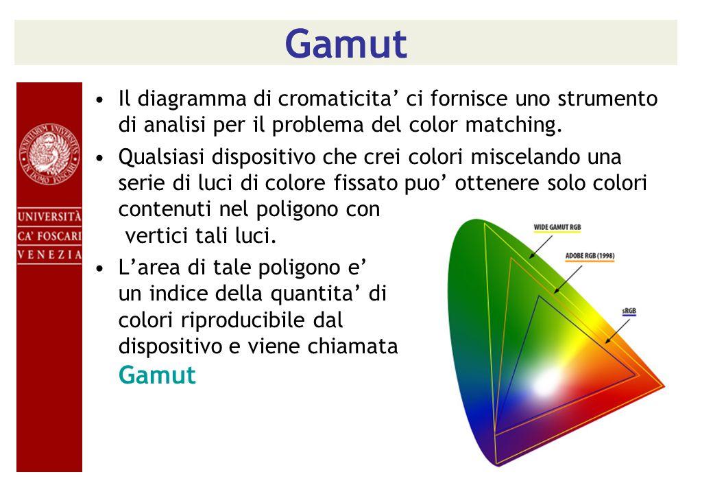 Gamut Il diagramma di cromaticita ci fornisce uno strumento di analisi per il problema del color matching. Qualsiasi dispositivo che crei colori misce