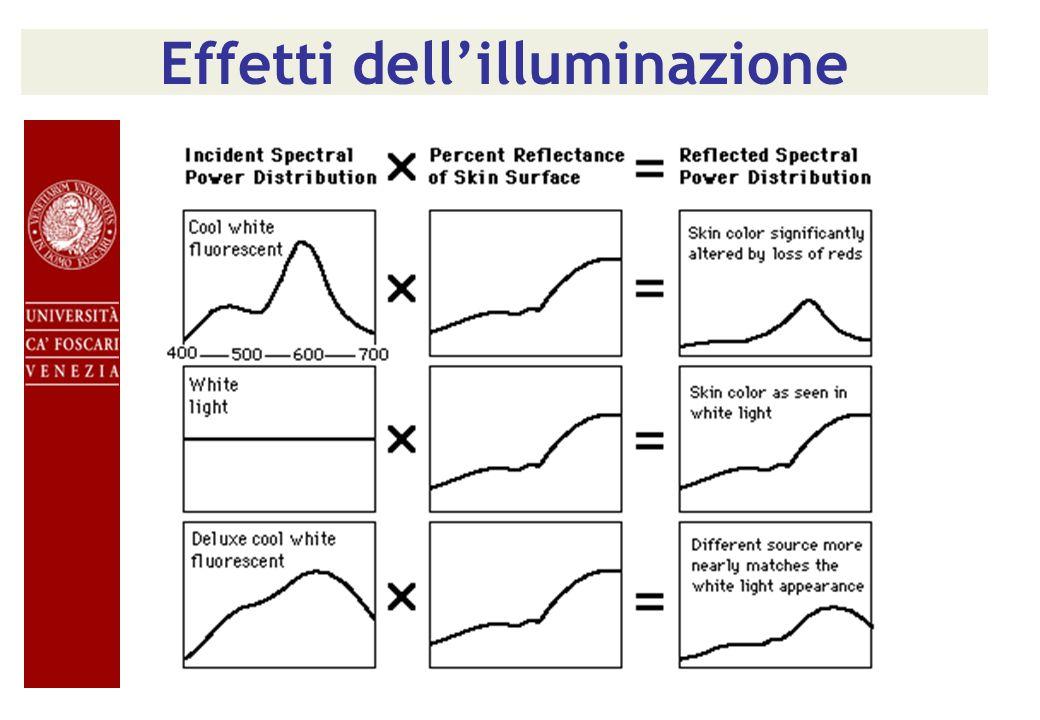 Effetti dellilluminazione