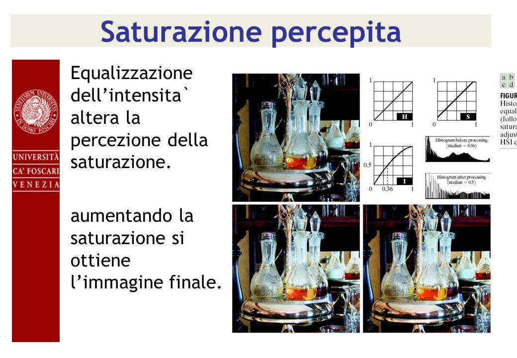 Saturazione percepita Equalizzazione dellintensita` altera la percezione della saturazione. aumentando la saturazione si ottiene limmagine finale.