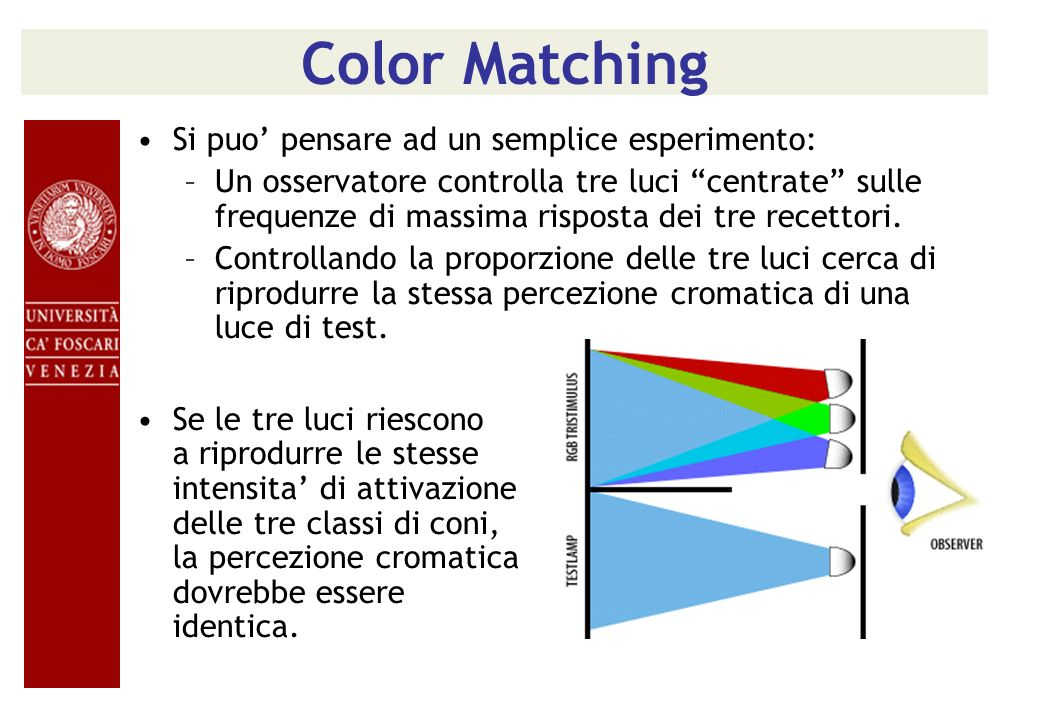 Color Matching Si puo pensare ad un semplice esperimento: –Un osservatore controlla tre luci centrate sulle frequenze di massima risposta dei tre rece