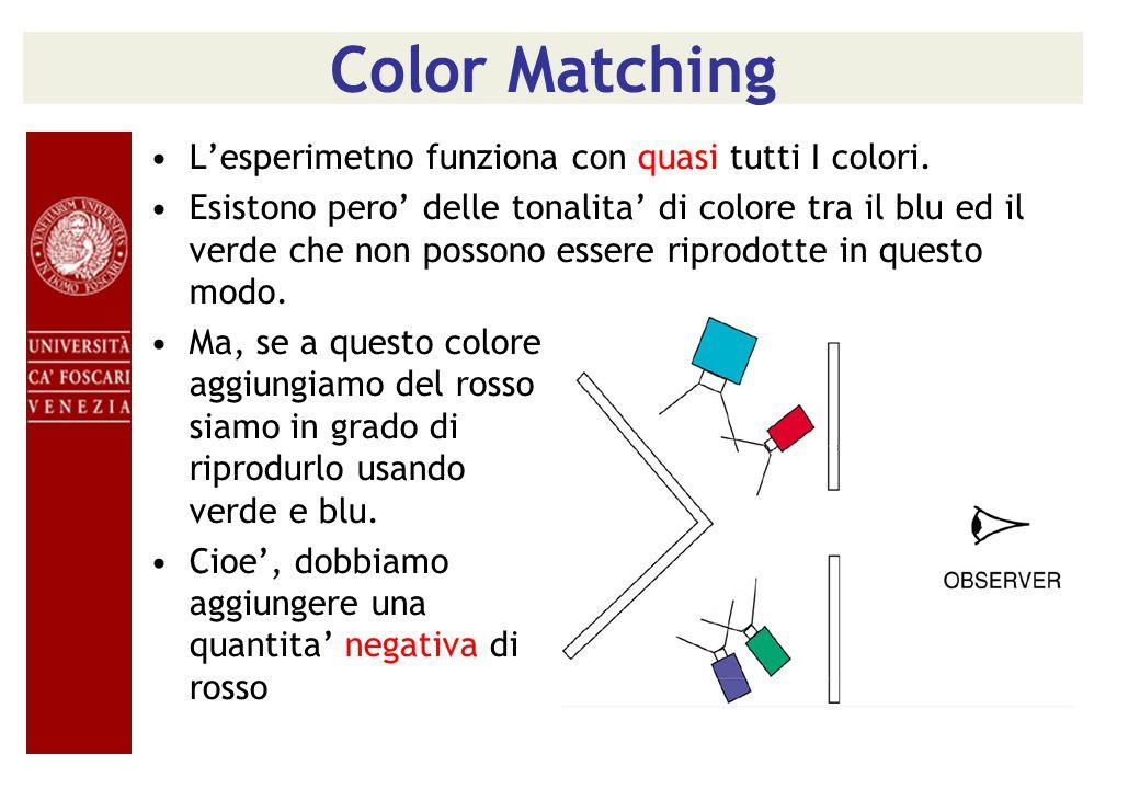 Color Matching Lesperimetno funziona con quasi tutti I colori. Esistono pero delle tonalita di colore tra il blu ed il verde che non possono essere ri