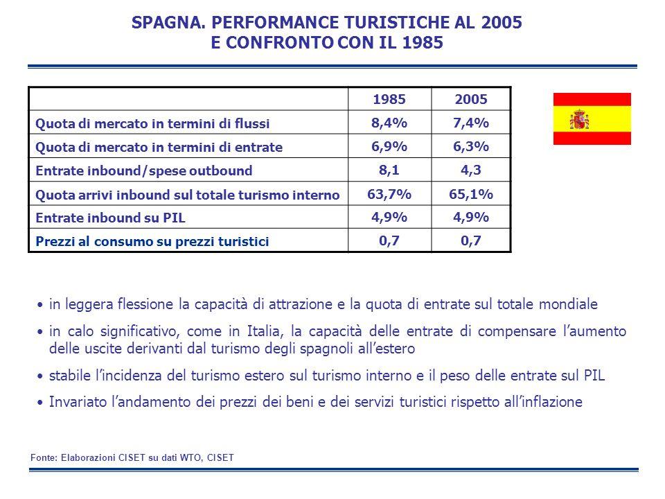 in leggera flessione la capacità di attrazione e la quota di entrate sul totale mondiale in calo significativo, come in Italia, la capacità delle entr