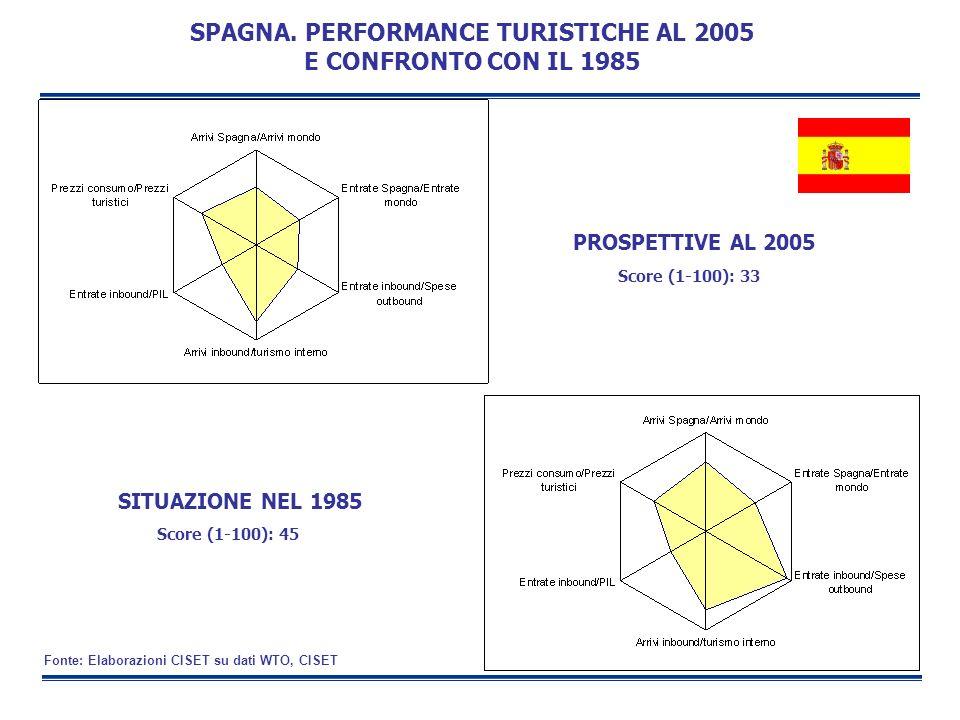SITUAZIONE NEL 1985 PROSPETTIVE AL 2005 SPAGNA. PERFORMANCE TURISTICHE AL 2005 E CONFRONTO CON IL 1985 Score (1-100): 33 Score (1-100): 45 Fonte: Elab