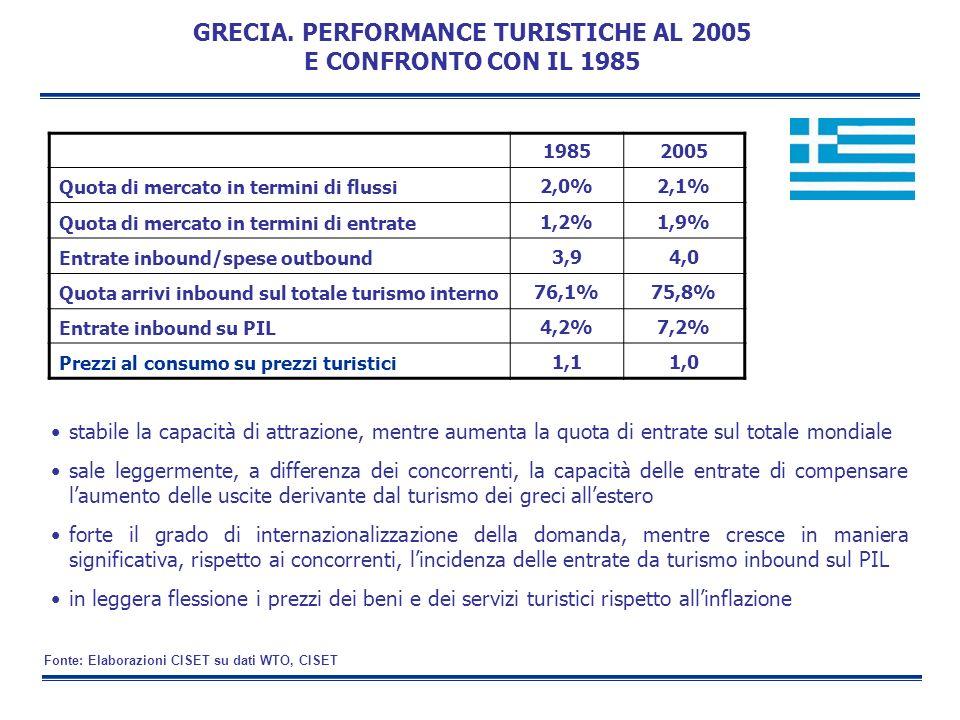 GRECIA. PERFORMANCE TURISTICHE AL 2005 E CONFRONTO CON IL 1985 stabile la capacità di attrazione, mentre aumenta la quota di entrate sul totale mondia