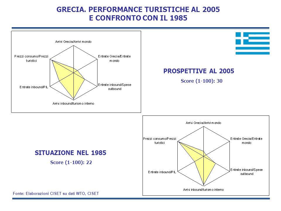 SITUAZIONE NEL 1985 PROSPETTIVE AL 2005 GRECIA. PERFORMANCE TURISTICHE AL 2005 E CONFRONTO CON IL 1985 Score (1-100): 30 Score (1-100): 22 Fonte: Elab