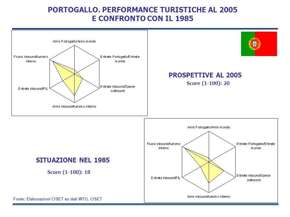 SITUAZIONE NEL 1985 PROSPETTIVE AL 2005 PORTOGALLO. PERFORMANCE TURISTICHE AL 2005 E CONFRONTO CON IL 1985 Score (1-100): 20 Score (1-100): 18 Fonte: