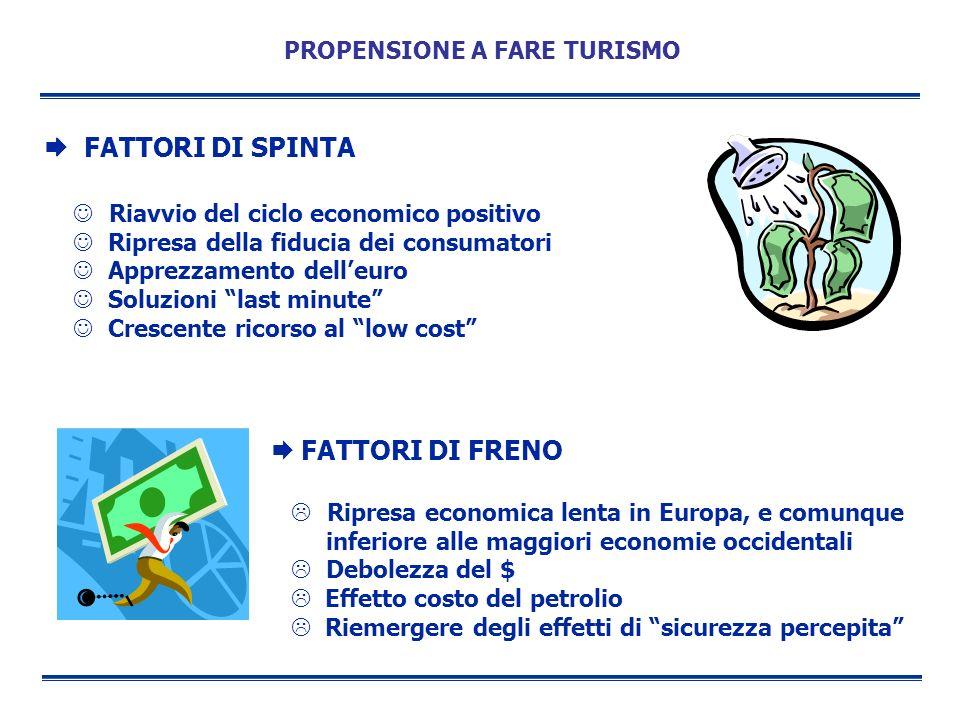 PROPENSIONE A FARE TURISMO FATTORI DI SPINTA Riavvio del ciclo economico positivo Ripresa della fiducia dei consumatori Apprezzamento delleuro Soluzio