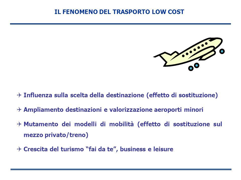 IL FENOMENO DEL TRASPORTO LOW COST Influenza sulla scelta della destinazione (effetto di sostituzione) Ampliamento destinazioni e valorizzazione aerop