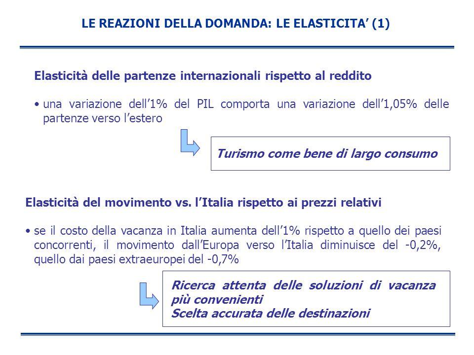 LE REAZIONI DELLA DOMANDA: LE ELASTICITA (1) Elasticità delle partenze internazionali rispetto al reddito una variazione dell1% del PIL comporta una v