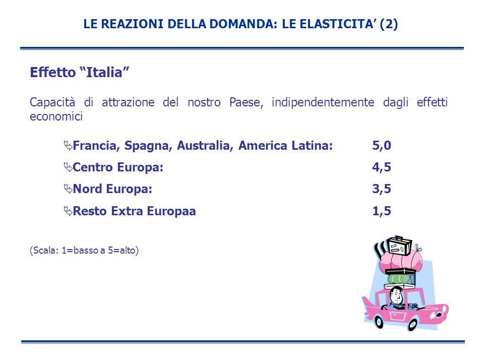 LE REAZIONI DELLA DOMANDA: LE ELASTICITA (2) Effetto Italia Capacità di attrazione del nostro Paese, indipendentemente dagli effetti economici Francia