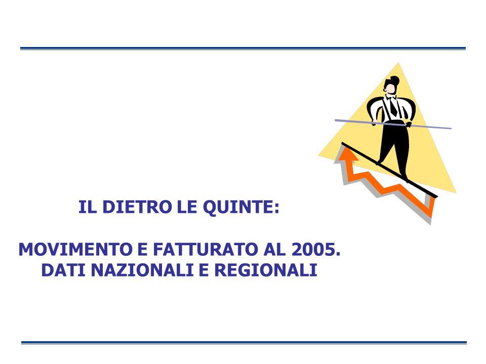 IL DIETRO LE QUINTE: MOVIMENTO E FATTURATO AL 2005. DATI NAZIONALI E REGIONALI