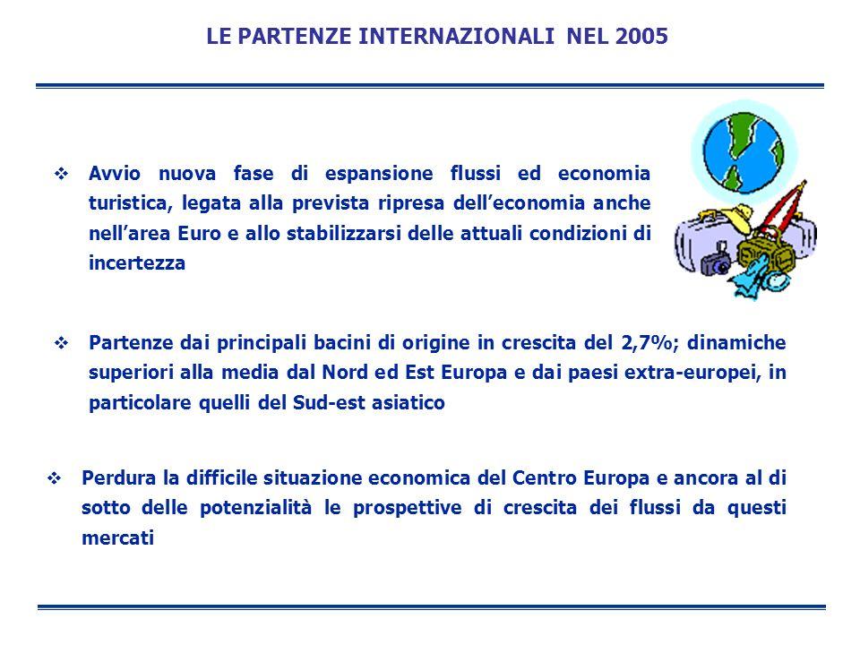 LE PARTENZE INTERNAZIONALI NEL 2005 Avvio nuova fase di espansione flussi ed economia turistica, legata alla prevista ripresa delleconomia anche nella