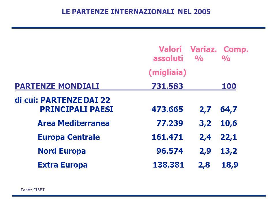 Valori Variaz. Comp. assoluti % % (migliaia) PARTENZE MONDIALI 731.583 100 di cui: PARTENZE DAI 22 PRINCIPALI PAESI473.665 2,7 64,7 Area Mediterranea