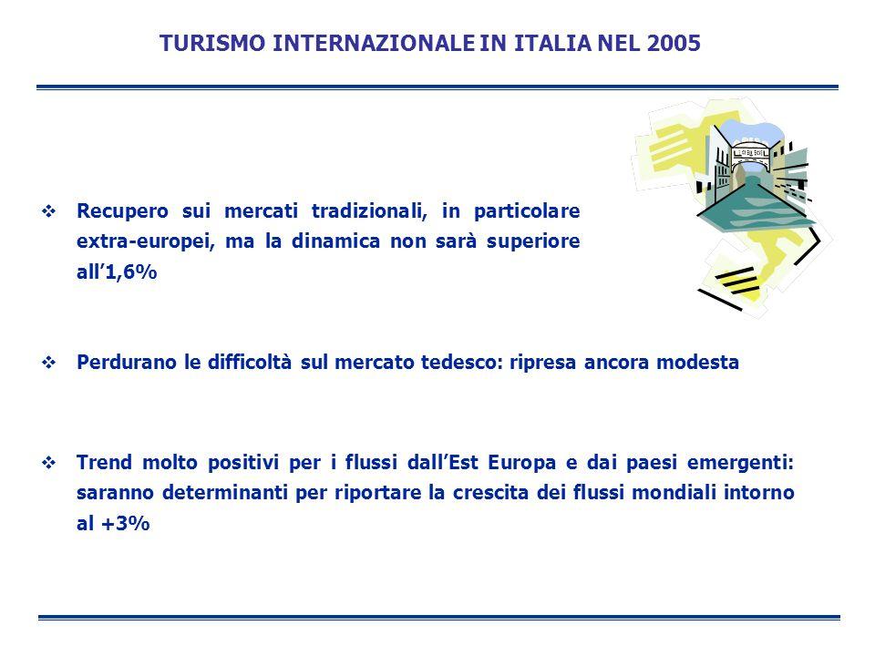 TURISMO INTERNAZIONALE IN ITALIA NEL 2005 Recupero sui mercati tradizionali, in particolare extra-europei, ma la dinamica non sarà superiore all1,6% P