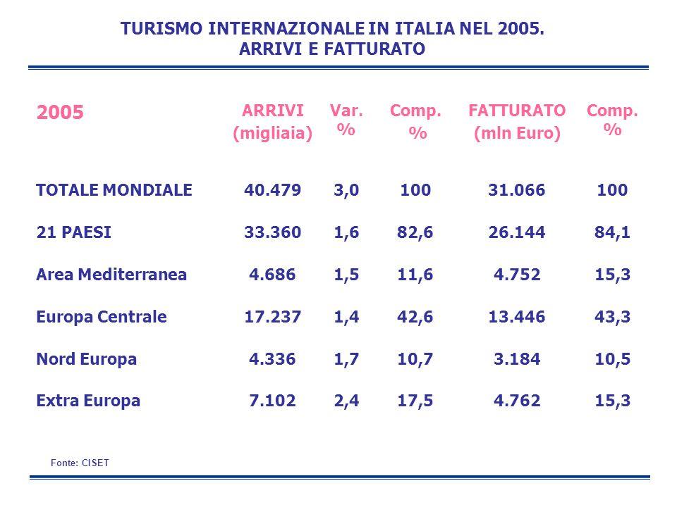 Fonte: CISET TURISMO INTERNAZIONALE IN ITALIA NEL 2005. ARRIVI E FATTURATO 2005 ARRIVI (migliaia) Var. % Comp. % FATTURATO (mln Euro) Comp. % TOTALE M
