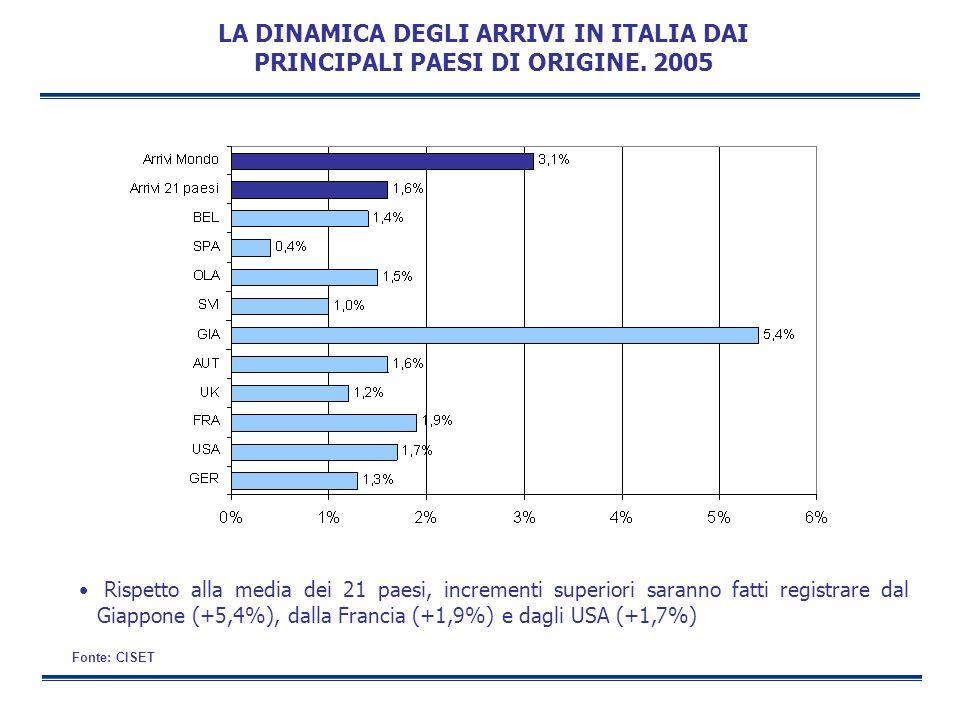 LA DINAMICA DEGLI ARRIVI IN ITALIA DAI PRINCIPALI PAESI DI ORIGINE. 2005 Fonte: CISET Rispetto alla media dei 21 paesi, incrementi superiori saranno f