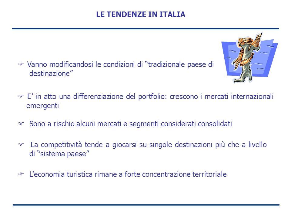 Vanno modificandosi le condizioni di tradizionale paese di destinazione LE TENDENZE IN ITALIA E in atto una differenziazione del portfolio: crescono i
