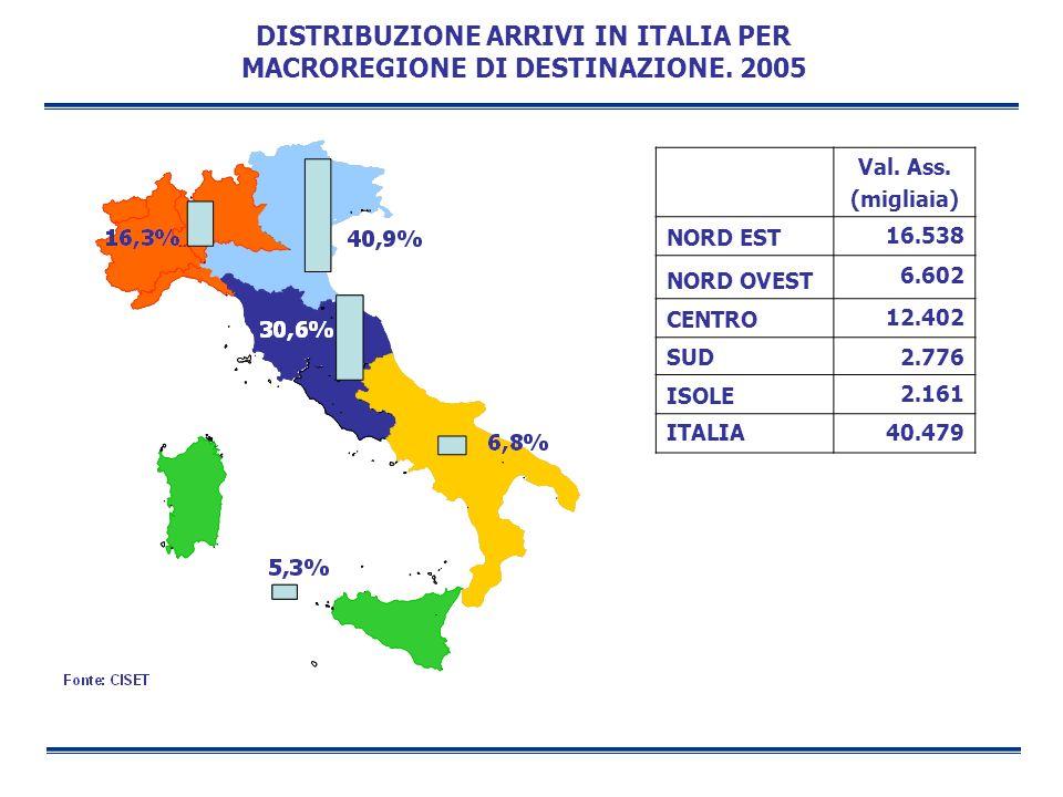 DISTRIBUZIONE ARRIVI IN ITALIA PER MACROREGIONE DI DESTINAZIONE. 2005 Val. Ass. (migliaia) NORD EST 16.538 NORD OVEST 6.602 CENTRO 12.402 SUD 2.776 IS