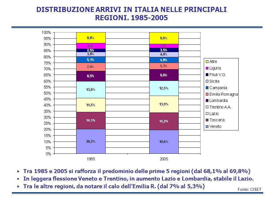 DISTRIBUZIONE ARRIVI IN ITALIA NELLE PRINCIPALI REGIONI. 1985-2005 Fonte: CISET Tra 1985 e 2005 si rafforza il predominio delle prime 5 regioni (dal 6