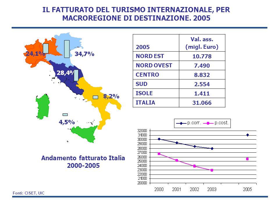 IL FATTURATO DEL TURISMO INTERNAZIONALE, PER MACROREGIONE DI DESTINAZIONE. 2005 Andamento fatturato Italia 2000-2005 2005 Val. ass. (migl. Euro) NORD