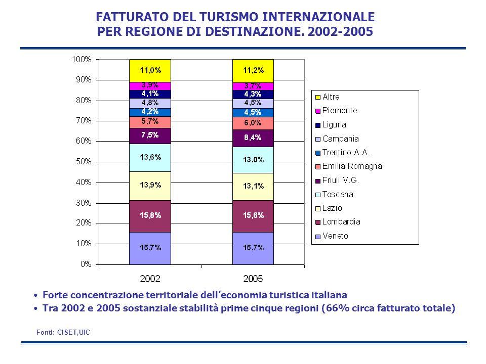 FATTURATO DEL TURISMO INTERNAZIONALE PER REGIONE DI DESTINAZIONE. 2002-2005 FontI: CISET,UIC Forte concentrazione territoriale delleconomia turistica