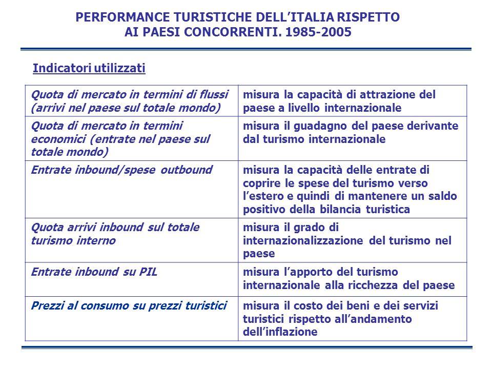 IL FATTURATO DEL TURISMO INTERNAZIONALE, PER MACROREGIONE DI DESTINAZIONE.